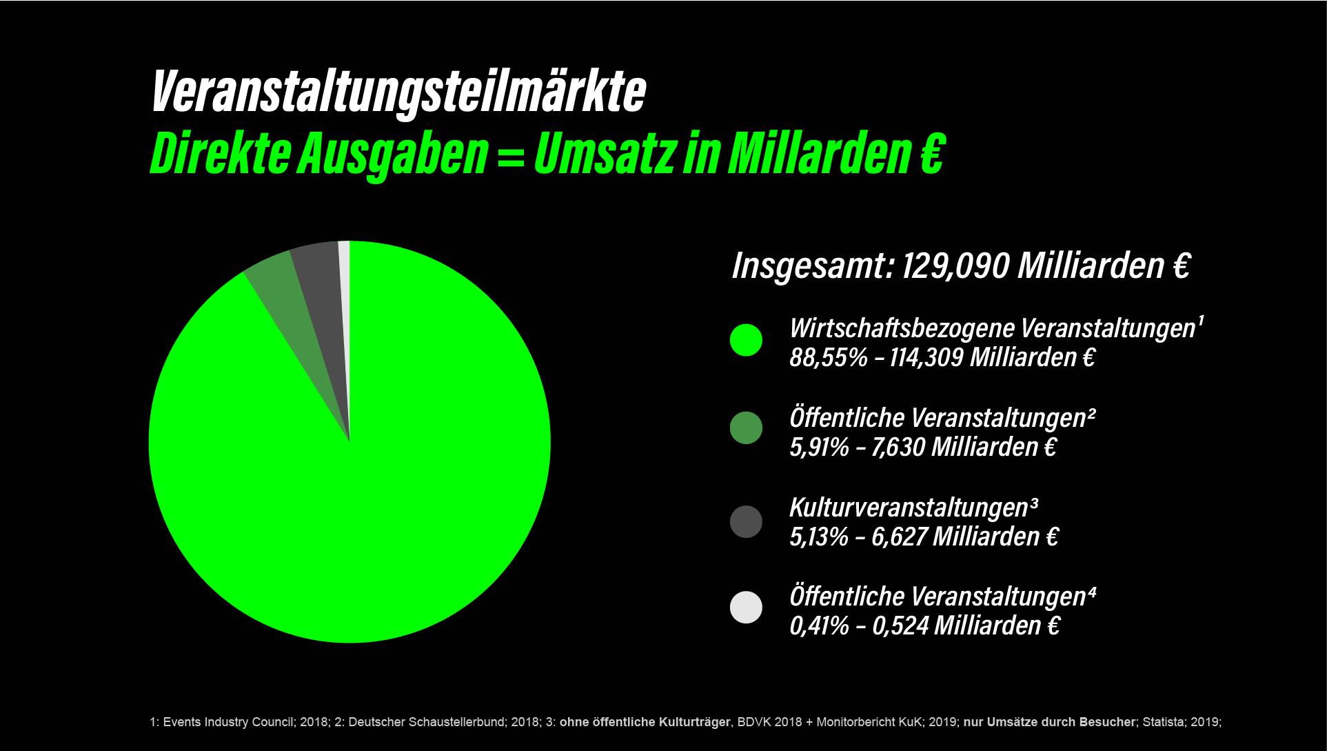 VW_Ausgaben_Umsatz