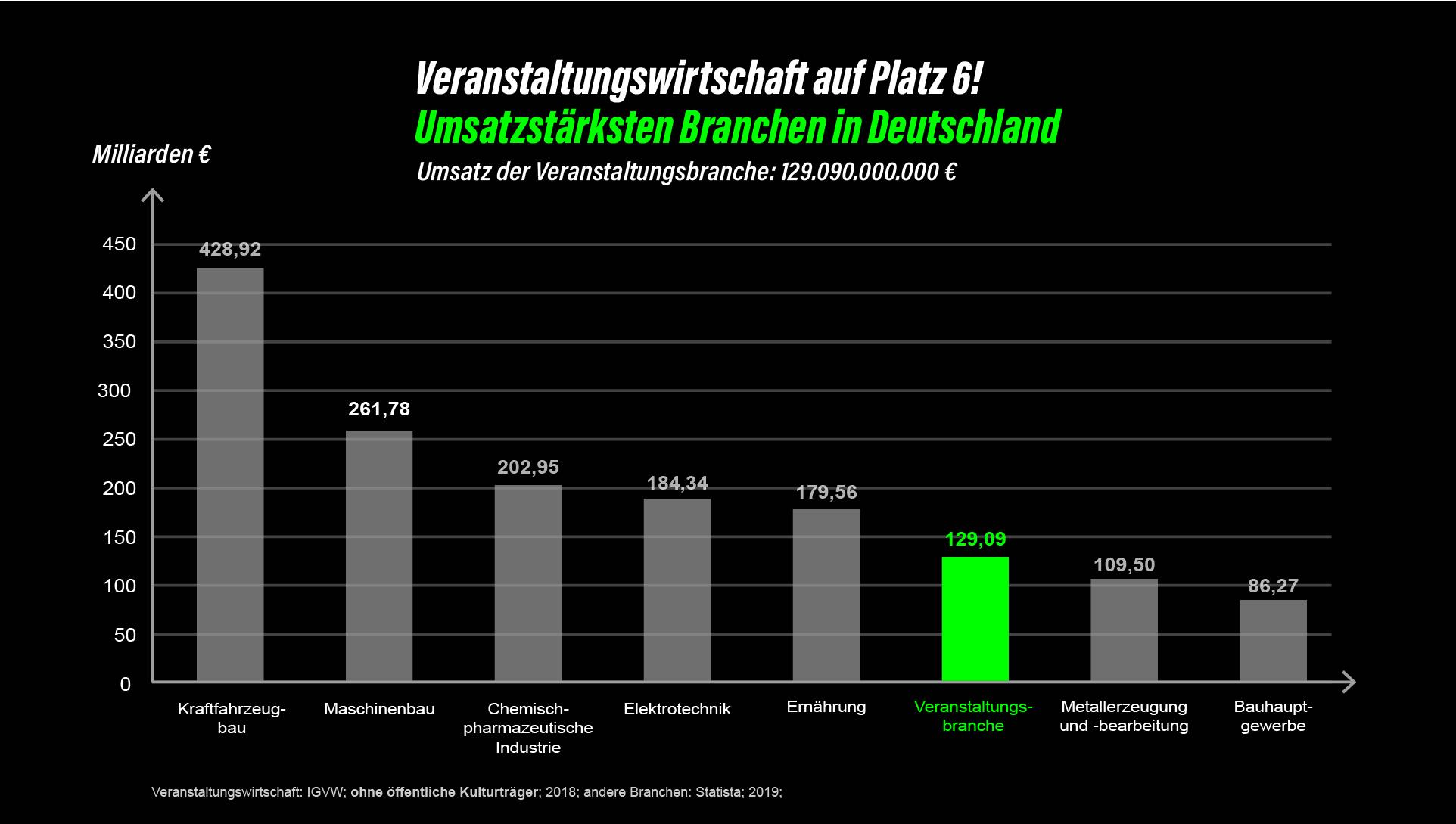 VW_Umsatzstärke